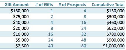 Create a gift range chart to plan our your capital campaign gifts.