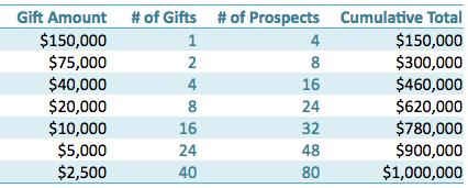 Gift Range Chart
