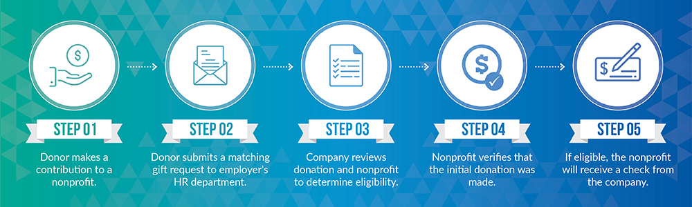 This is the process of submitting a matching gifts request.