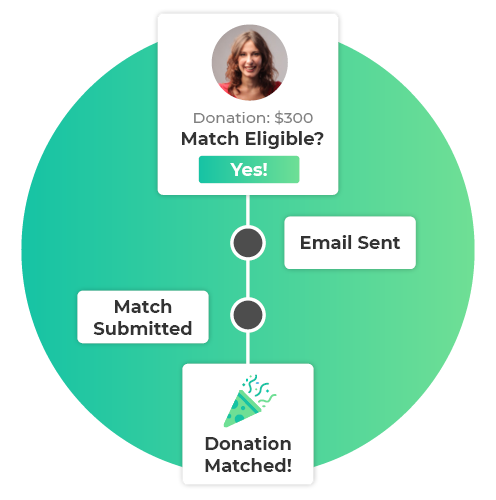 Easily track and assist donors through the matching process