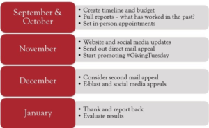 Learn more about year-end appeals with this helpful timeline.
