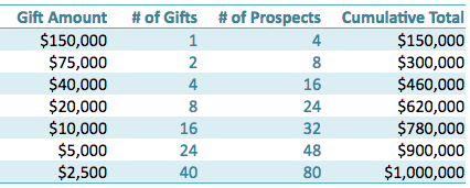Gift range charts are valuable capital campaign tools.