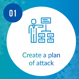 Create a plan of attack when beginning prospect research.