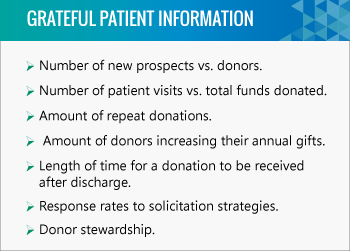 Track grateful patient program actions and donor responses to improve your programs success.