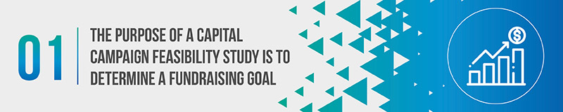 The purpose of a capital campaign feasibility study is to determine a fundraising goal.