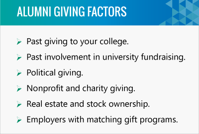 Different giving factors determine prospect research and wealth screening in university fundraising.
