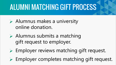 The matching gift process can help increase the size of gifts from your alumni in the university fundraising process.
