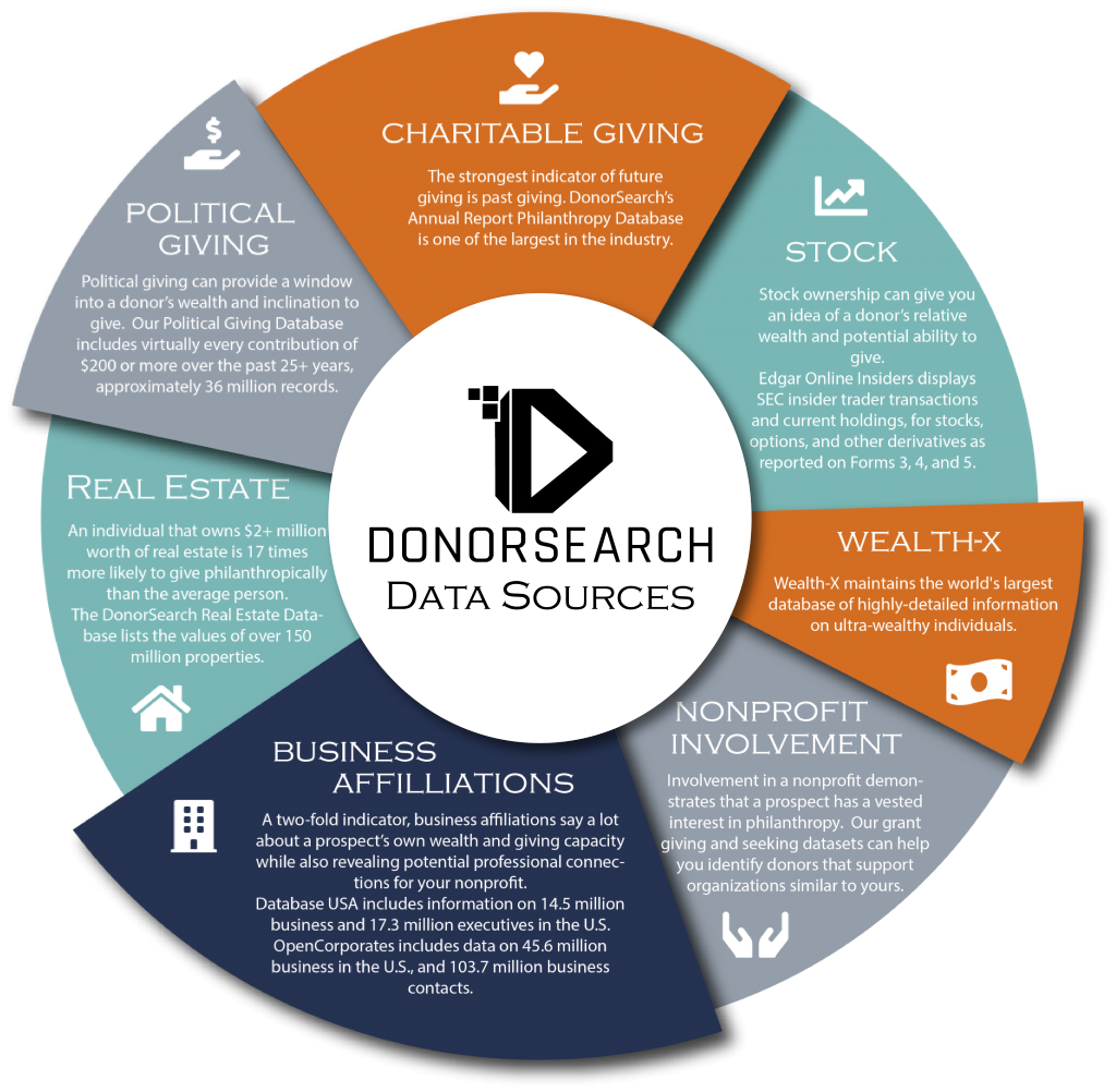 donorsearch data infographic