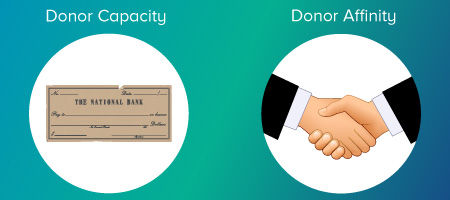 Donor affinity and donor capacity determine the likelihood of an individual donating to your organization.