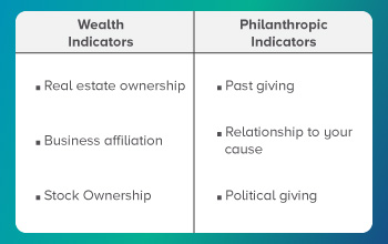 Donor analytics will help identify wealth and philanthropic indicators.