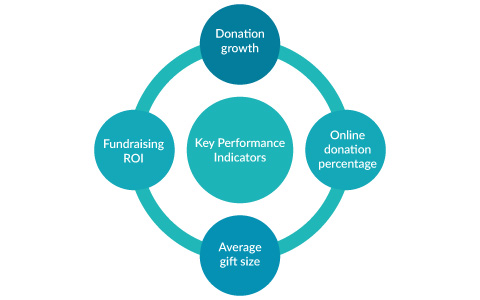 Use predictive fundraising analytics to measure key performance indicators and determine patterns in your data.