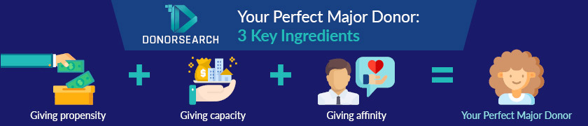 The perfect major donor will have high giving propensity, high giving capacity, and high giving affinity.