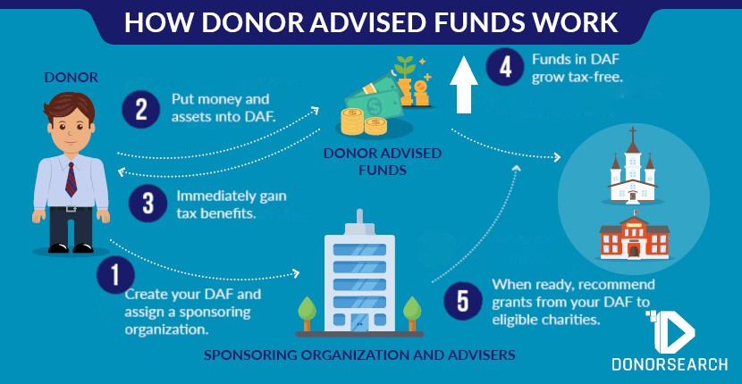 The process of making a donor advised funds can be simplified to a couple of steps