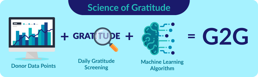 Futurus Group has an extensive, patent-pending gratitude-to-give score that will help fundraisers determine prospects with the help of nonprofit AI.