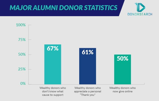 Here are some top statistics on major alumni giving.
