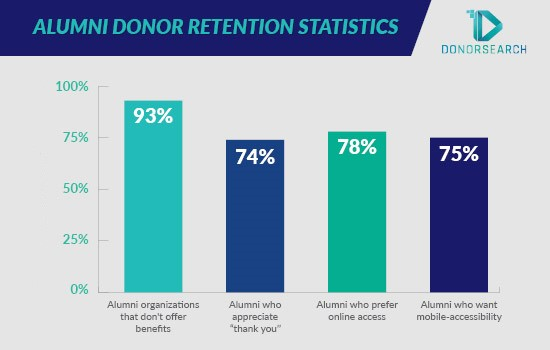 These are some top alumni donor retention statistics.