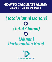 Heres's how to calculate alumni participation rate.