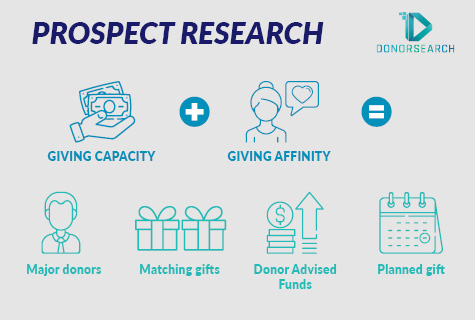 How can prospect research help alumni giving