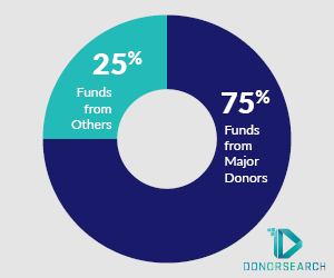 DonorSearch chart shows that 75% of nonprofit funds come from major donors.