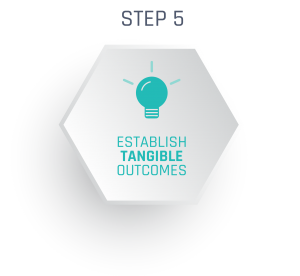 Establish tangible outcomes before you implement a major gifts program.