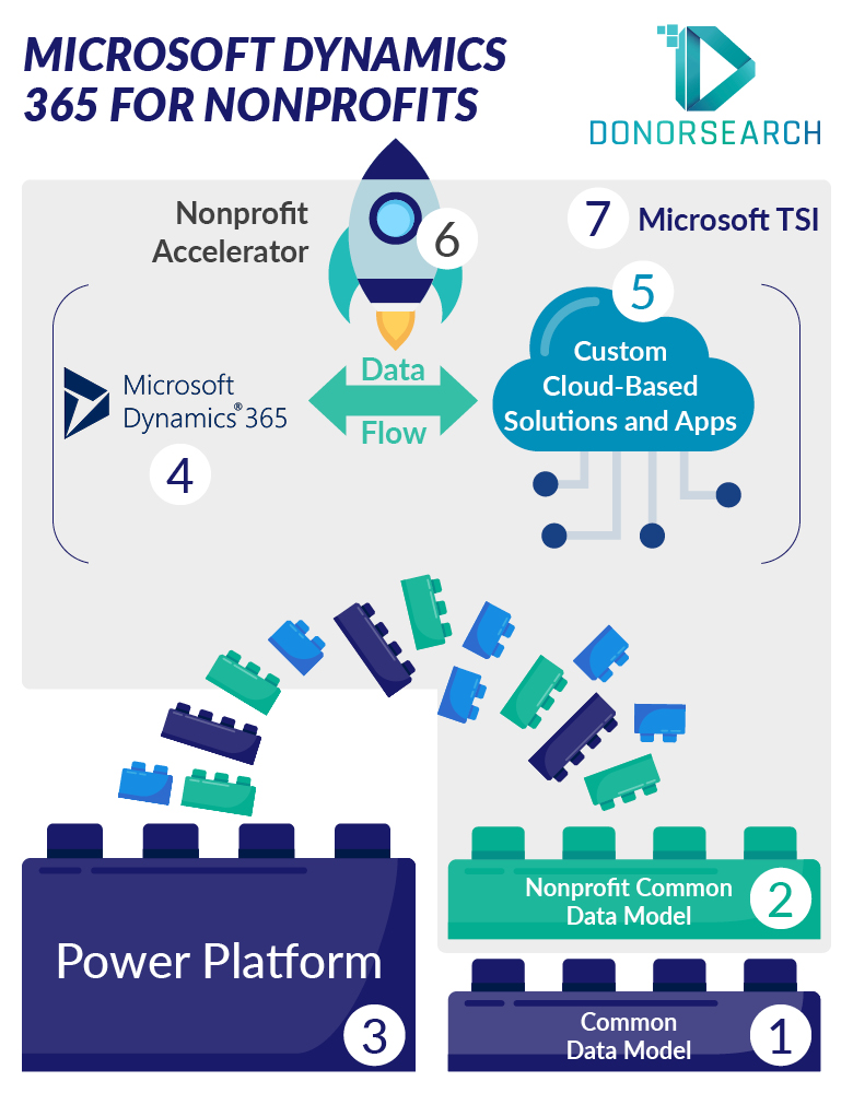 This diagram shows an overview of the Microsoft 365 Dynamics for Nonprofits ecosystem.