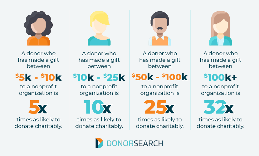 Charitable giving database statistics