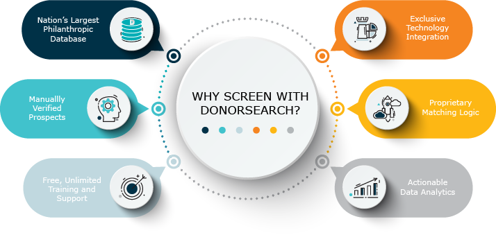 """Infograph featuring the same information available further down the page in the """"Why Screen With Donorsearch"""" section."""